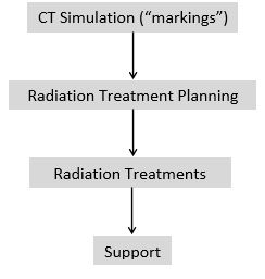 Radiation Therapy, treatment pathway